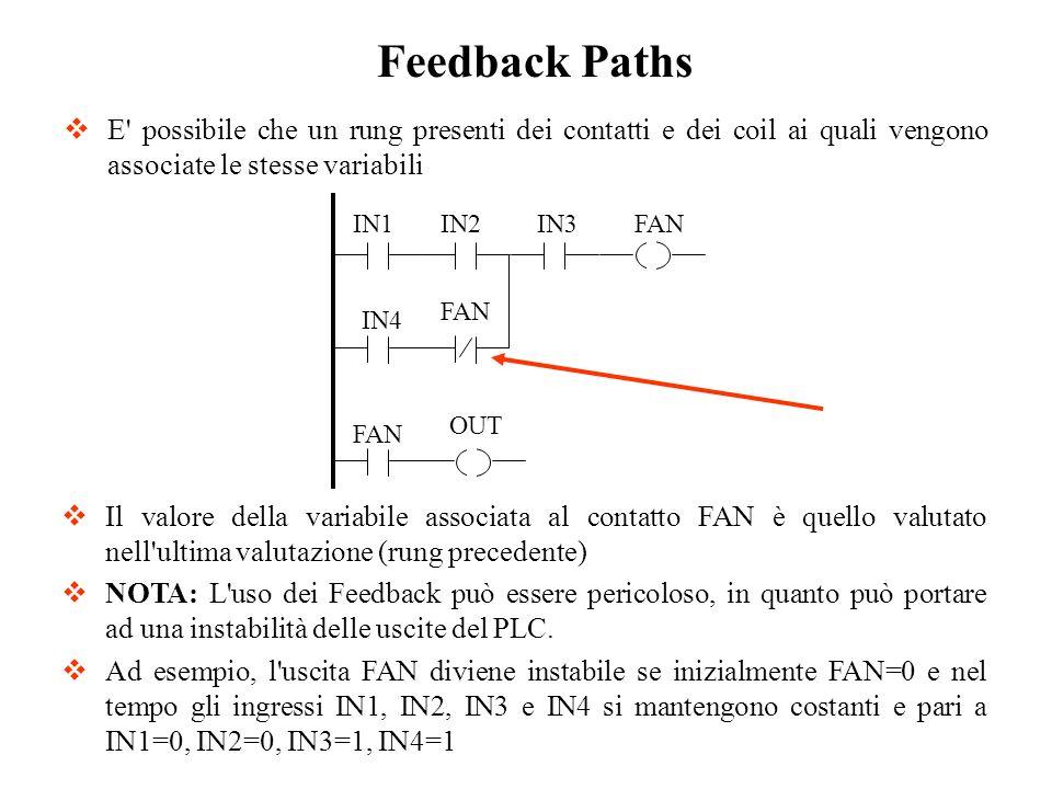 E' possibile che un rung presenti dei contatti e dei coil ai quali vengono associate le stesse variabili Feedback Paths Il valore della variabile asso
