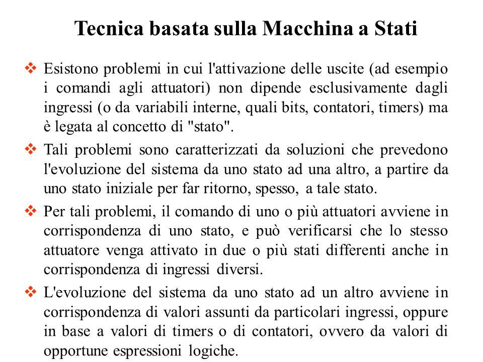 Tecnica basata sulla Macchina a Stati Esistono problemi in cui l'attivazione delle uscite (ad esempio i comandi agli attuatori) non dipende esclusivam