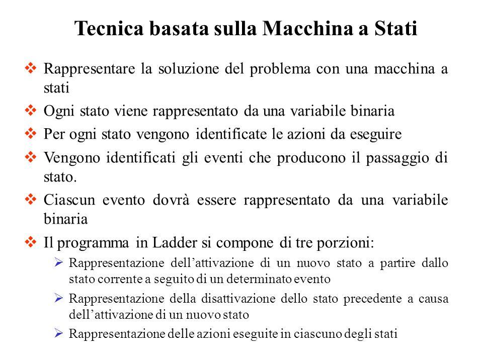 Tecnica basata sulla Macchina a Stati Rappresentare la soluzione del problema con una macchina a stati Ogni stato viene rappresentato da una variabile