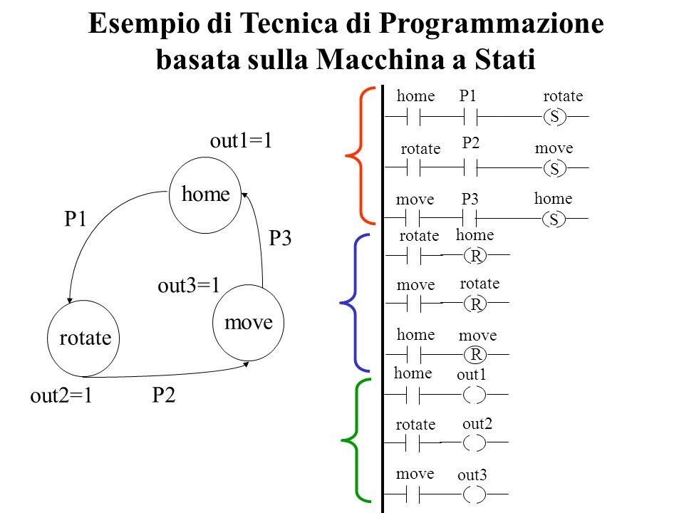 Esempio di Tecnica di Programmazione basata sulla Macchina a Stati P1rotate P2 home rotate move S S P3 move home S out3 move rotate out2 home out1 hom