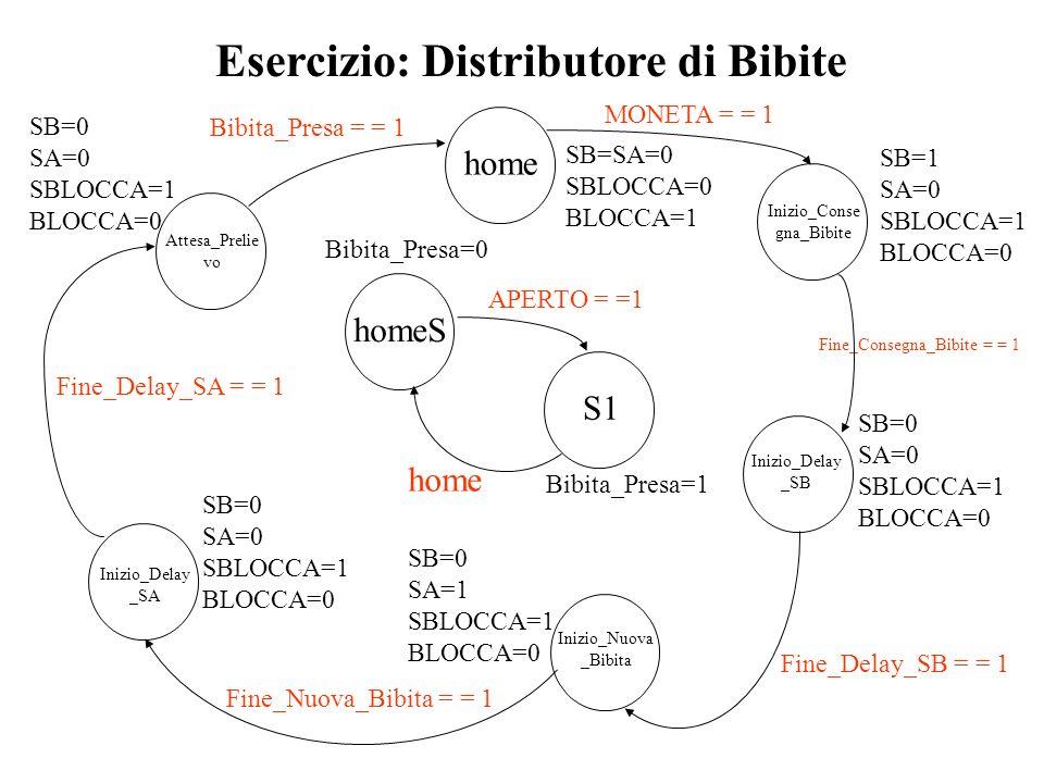 home Bibita_Presa=1 Inizio_Conse gna_Bibite Esercizio: Distributore di Bibite SB=SA=0 SBLOCCA=0 BLOCCA=1 APERTO = =1 MONETA = = 1 Fine_Consegna_Bibite
