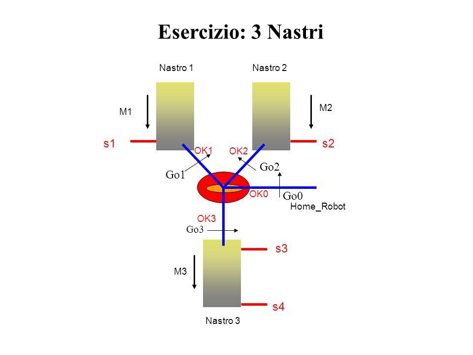 Esercizio: 3 Nastri Nastro 1 Nastro 3 Nastro 2 s2s1 s4 s3 M2 M3 M1 Home_Robot OK0 OK3 OK2 OK1 Go0 Go1 Go2 Go3