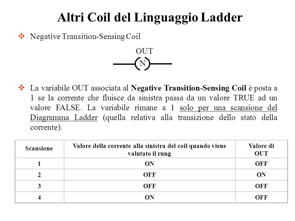 Negative Transition-Sensing Coil Altri Coil del Linguaggio Ladder La variabile OUT associata al Negative Transition-Sensing Coil è posta a 1 se la cor