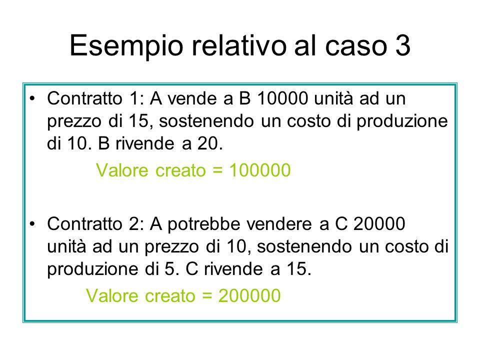 Esempio relativo al caso 3 Contratto 1: A vende a B 10000 unità ad un prezzo di 15, sostenendo un costo di produzione di 10. B rivende a 20. Valore cr