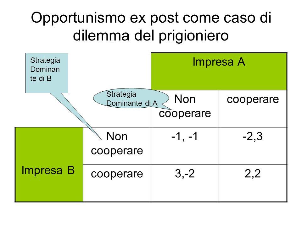 Opportunismo ex post come caso di dilemma del prigioniero Impresa A Non cooperare cooperare Impresa B Non cooperare -1, -1-2,3 cooperare3,-22,2 Strate