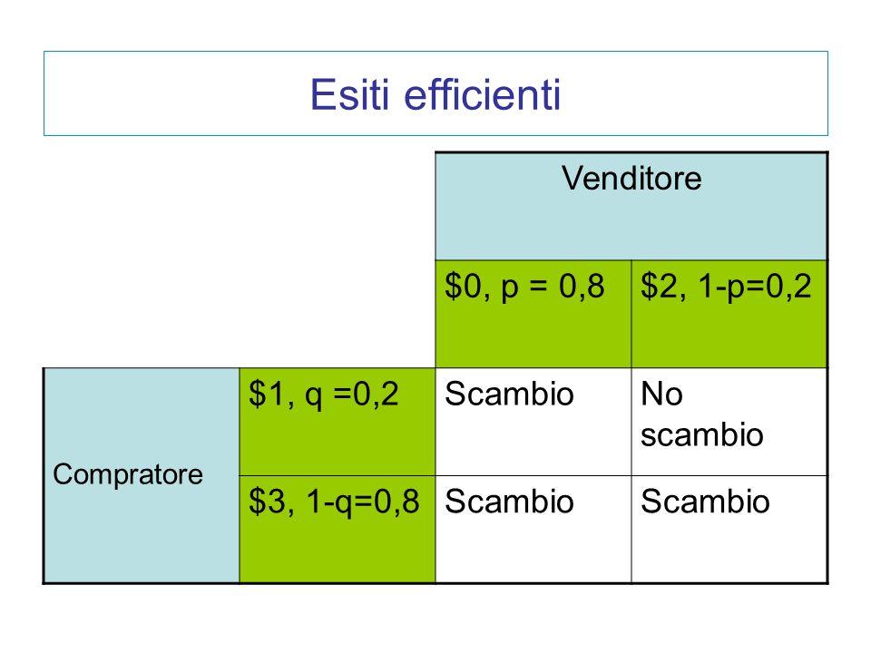 Esiti efficienti Venditore $0, p = 0,8$2, 1-p=0,2 Compratore $1, q =0,2ScambioNo scambio $3, 1-q=0,8Scambio
