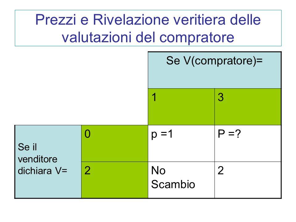 Prezzi e Rivelazione veritiera delle valutazioni del compratore Se V(compratore)= 13 Se il venditore dichiara V= 0p =1P =? 2No Scambio 2