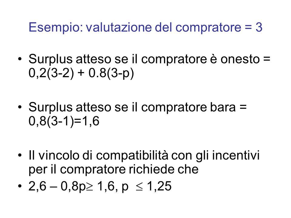 Esempio: valutazione del compratore = 3 Surplus atteso se il compratore è onesto = 0,2(3-2) + 0.8(3-p) Surplus atteso se il compratore bara = 0,8(3-1)