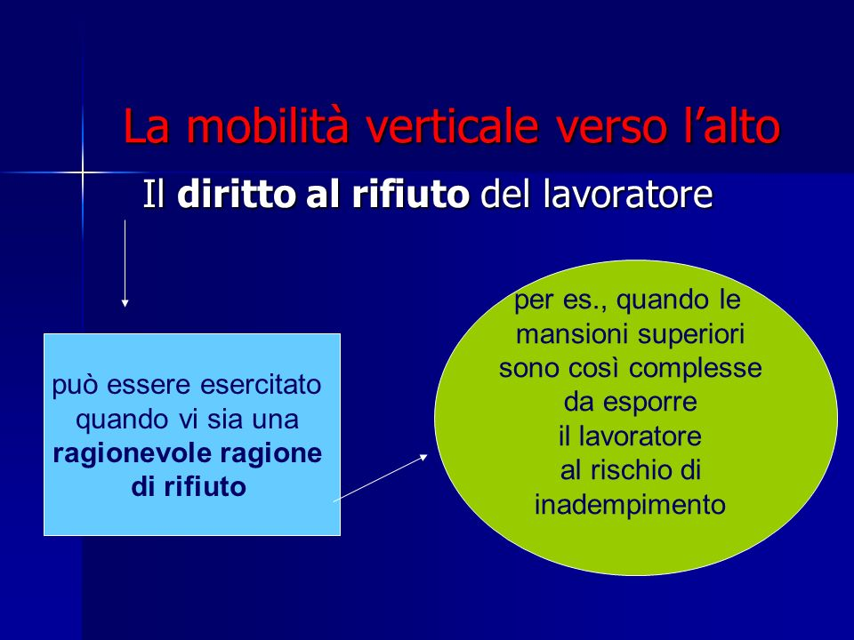 La mobilità verticale verso lalto Il diritto al rifiuto del lavoratore può essere esercitato quando vi sia una ragionevole ragione di rifiuto per es.,