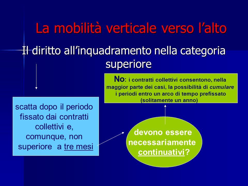 La mobilità verticale verso lalto Il diritto allinquadramento nella categoria superiore scatta dopo il periodo fissato dai contratti collettivi e, com