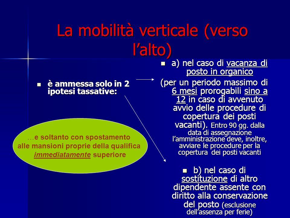 La mobilità verticale (verso lalto) è ammessa solo in 2 ipotesi tassative: è ammessa solo in 2 ipotesi tassative: a) nel caso di vacanza di posto in o