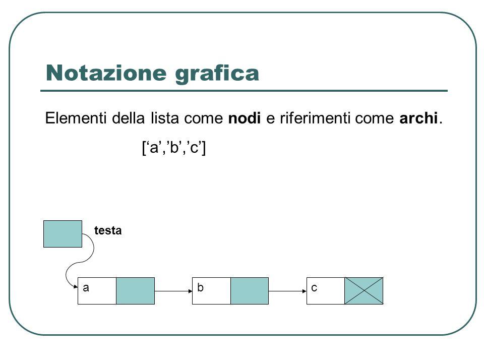 Notazione grafica testa abc Elementi della lista come nodi e riferimenti come archi. [a,b,c]
