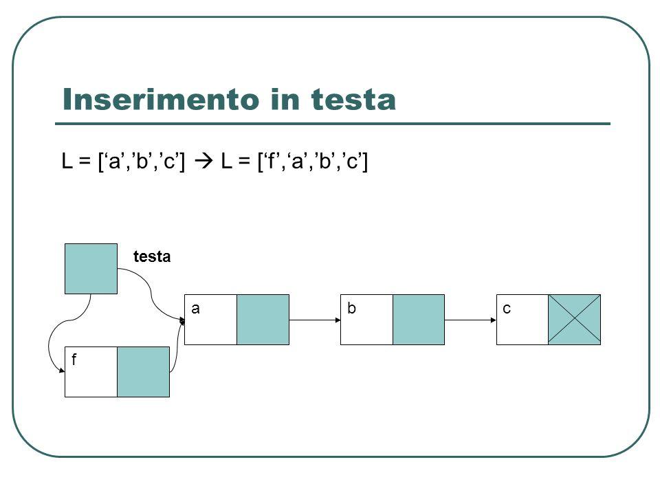 Inserimento in testa testa abc L = [a,b,c] L = [ f, a, b, c ] f
