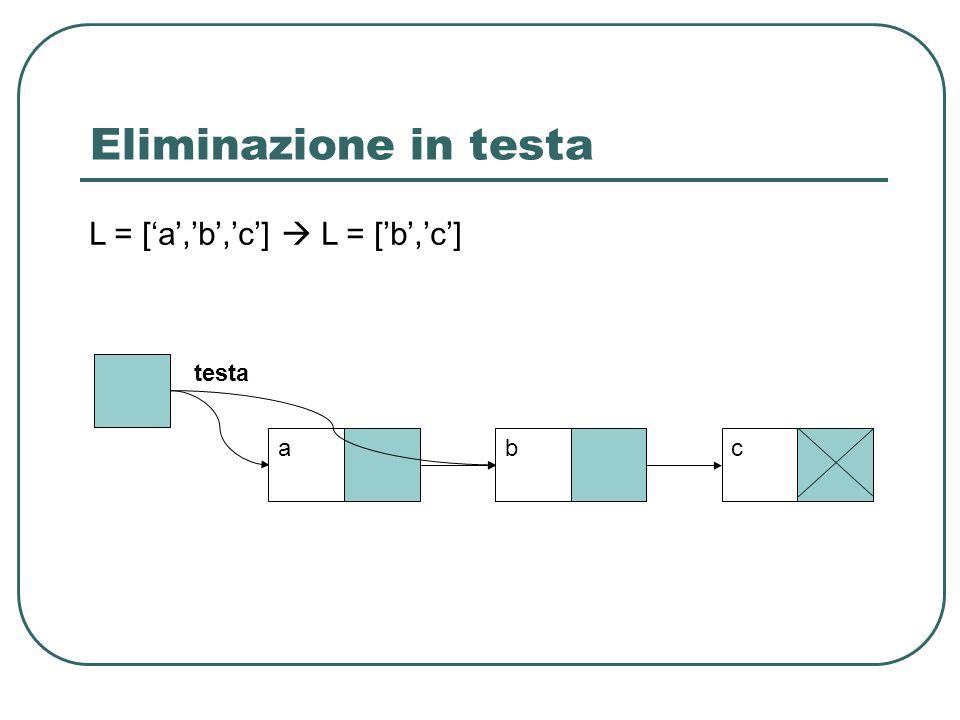 Eliminazione in testa testa abc L = [a,b,c] L = [ b, c ]