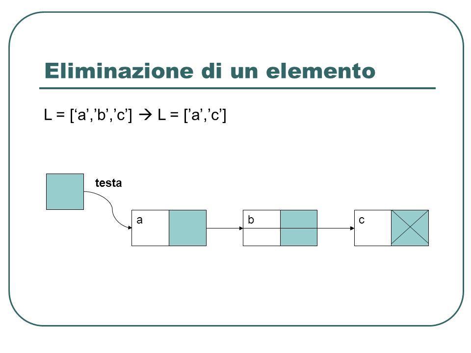 Eliminazione di un elemento testa abc L = [a,b,c] L = [ a, c ]