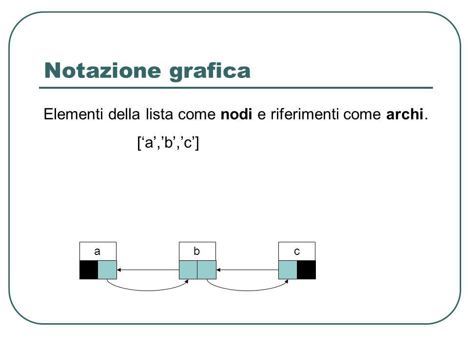 Notazione grafica Elementi della lista come nodi e riferimenti come archi. [a,b,c] abc