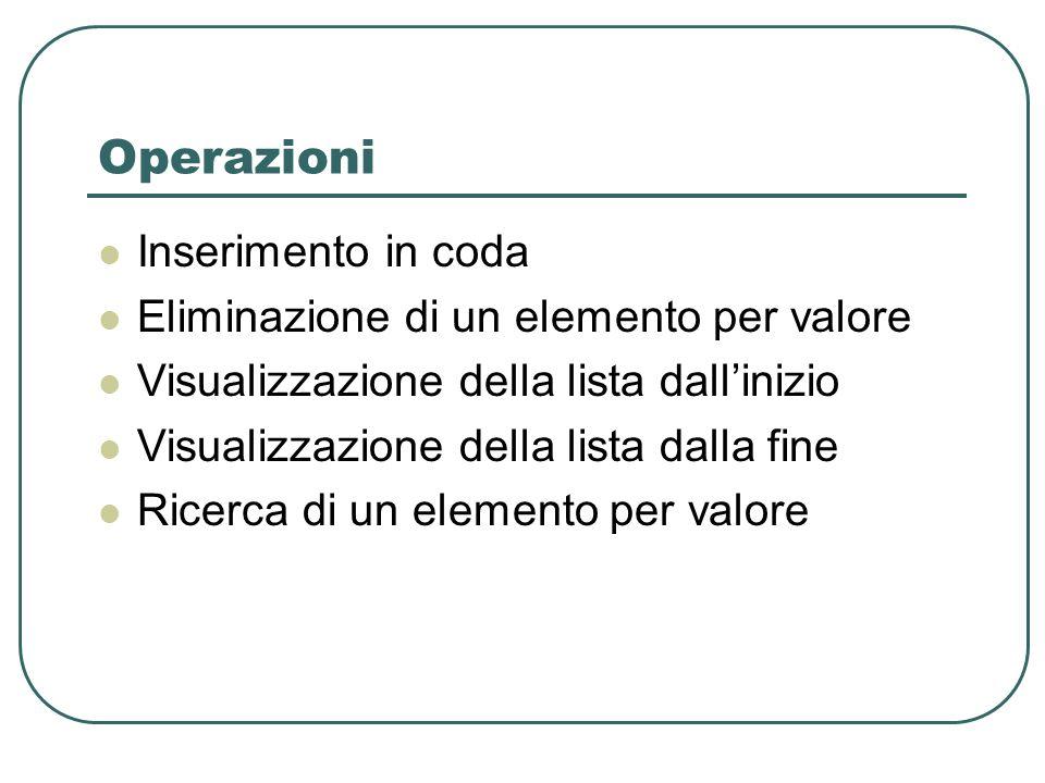 Operazioni Inserimento in coda Eliminazione di un elemento per valore Visualizzazione della lista dallinizio Visualizzazione della lista dalla fine Ricerca di un elemento per valore