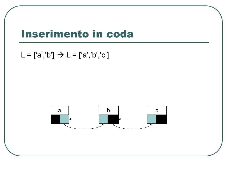 Inserimento in coda L = [a,b] L = [ a, b, c ] abc