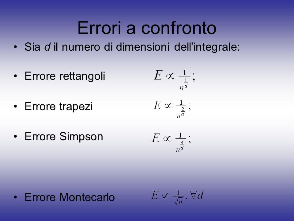 Errori a confronto Sia d il numero di dimensioni dellintegrale: Errore rettangoli Errore trapezi Errore Simpson Errore Montecarlo