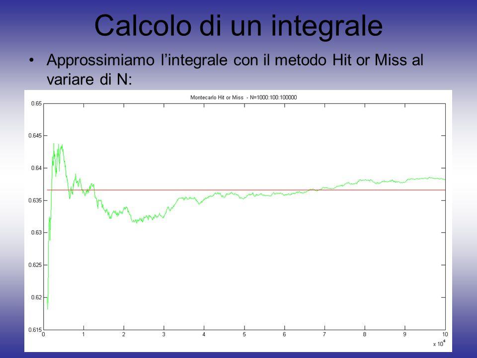 Calcolo di un integrale Approssimiamo lintegrale con il metodo Hit or Miss al variare di N: