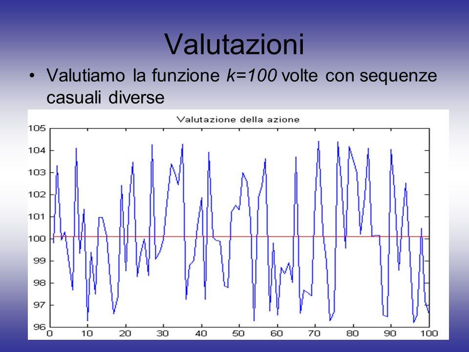 Valutazioni Valutiamo la funzione k=100 volte con sequenze casuali diverse