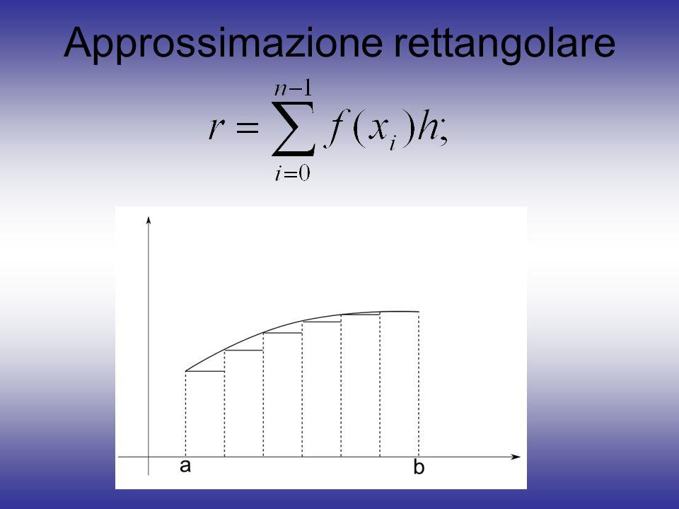 Pseudo-Codice Sample Mean SAMPLE_MEAN(f,a,b,N) per i = 1 N U i R [0,1]; x i a+U i (b-a); fine per sum 0; per i = 1 N sumsum+f(x i ); fine per theta (b-a)sum/N; return theta; Si scelgono N numeri casuali uniformemente in [0,1]; Si adattano i valori allintervallo; Si approssima lintegrale con: