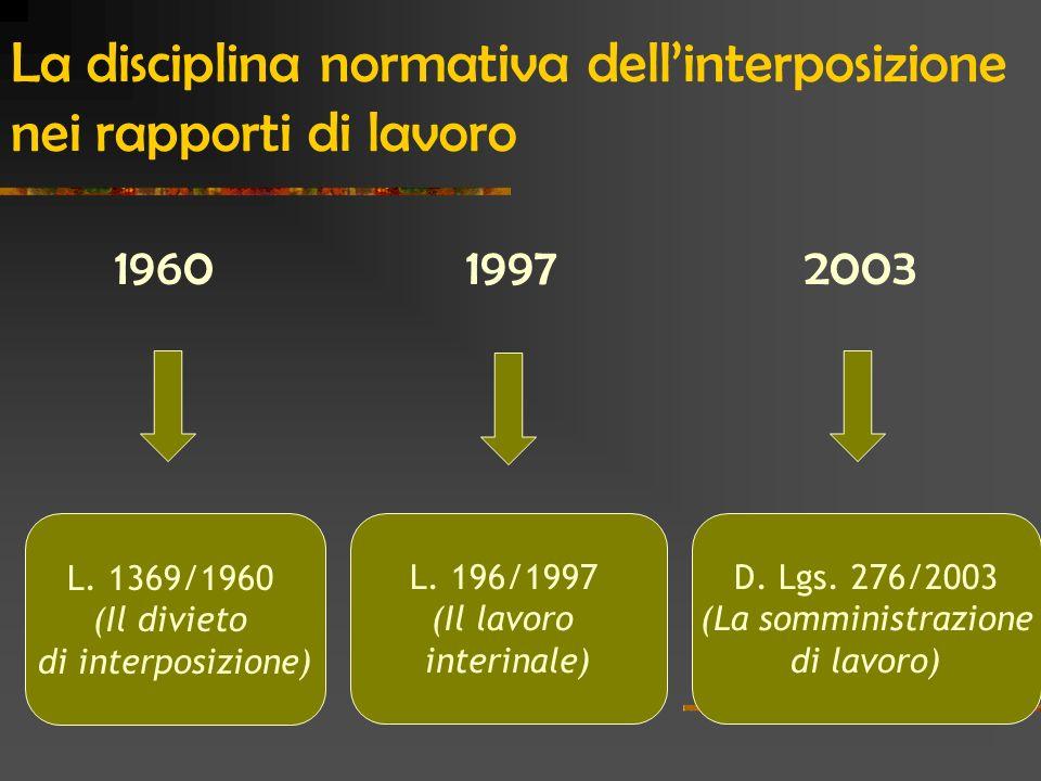 La disciplina normativa dellinterposizione nei rapporti di lavoro 1960 1997 2003 L. 1369/1960 (Il divieto di interposizione) L. 196/1997 (Il lavoro in