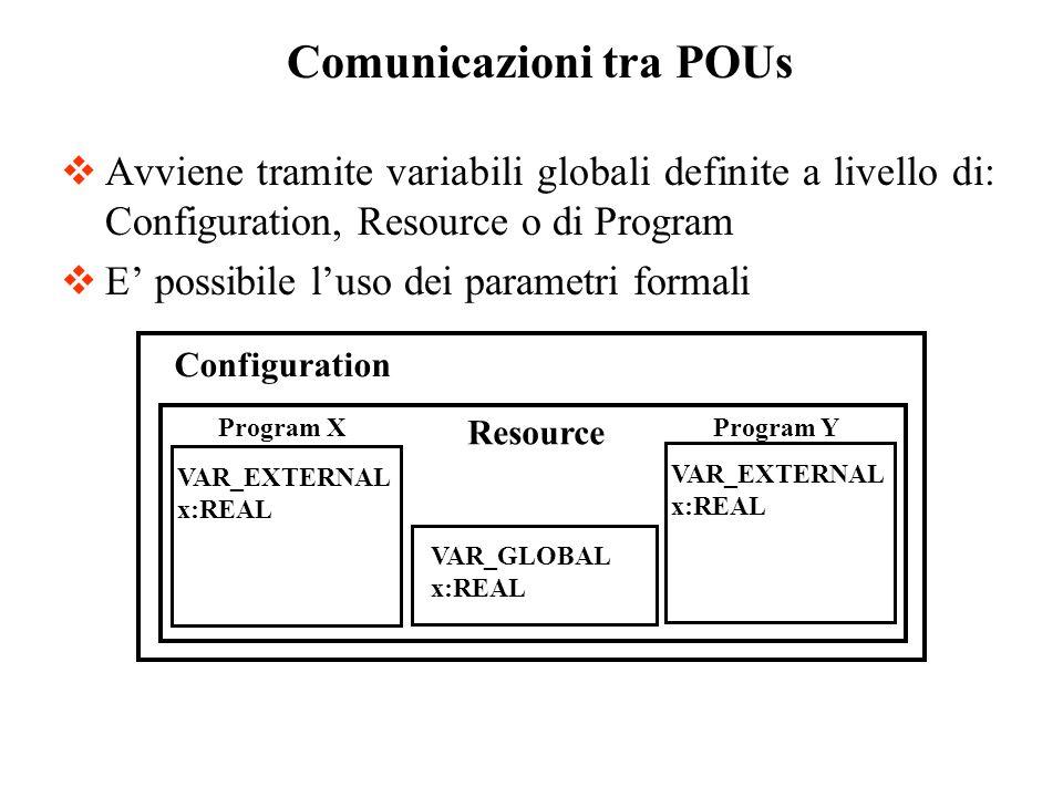 Avviene tramite variabili globali definite a livello di: Configuration, Resource o di Program E possibile luso dei parametri formali Comunicazioni tra POUs VAR_GLOBAL x:REAL VAR_EXTERNAL x:REAL Configuration Resource Program X Program Y VAR_EXTERNAL x:REAL