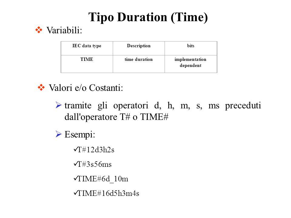Tipo Duration (Time) Valori e/o Costanti: tramite gli operatori d, h, m, s, ms preceduti dall operatore T# o TIME# Esempi: T#12d3h2s T#3s56ms TIME#6d_10m TIME#16d5h3m4s Variabili: IEC data typeDescriptionbits TIMEtime durationimplementation dependent