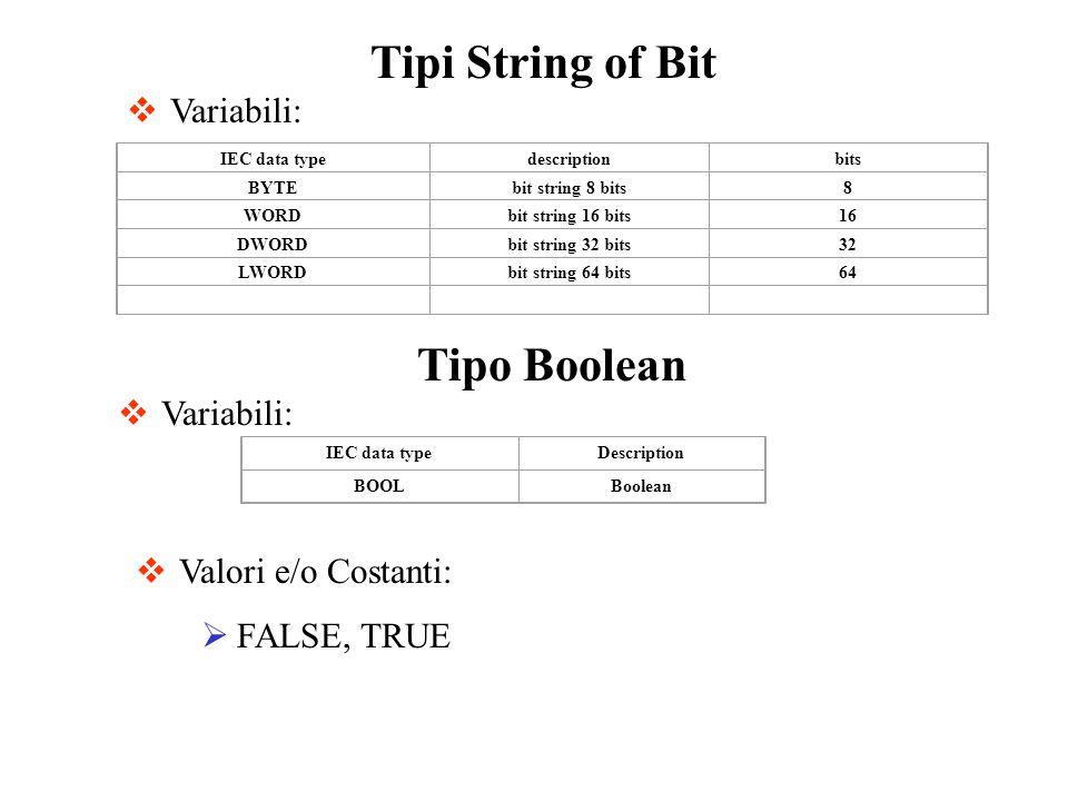 Tipi String of Bit Valori e/o Costanti: FALSE, TRUE Variabili: IEC data typedescriptionbits BYTEbit string 8 bits8 WORDbit string 16 bits16 DWORDbit s