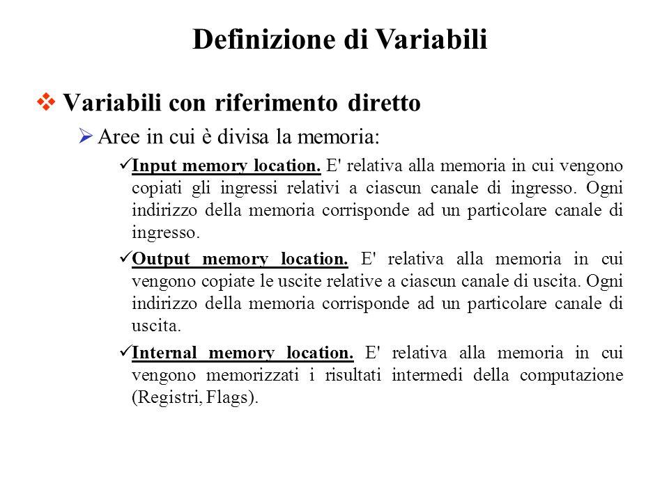 Variabili con riferimento diretto Aree in cui è divisa la memoria: Input memory location.