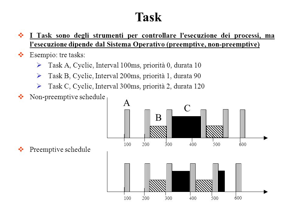 I Task sono degli strumenti per controllare l esecuzione dei processi, ma l esecuzione dipende dal Sistema Operativo (preemptive, non-preemptive) Esempio: tre tasks: Task A, Cyclic, Interval 100ms, priorità 0, durata 10 Task B, Cyclic, Interval 200ms, priorità 1, durata 90 Task C, Cyclic, Interval 300ms, priorità 2, durata 120 Non-preemptive schedule Preemptive schedule Task A B C