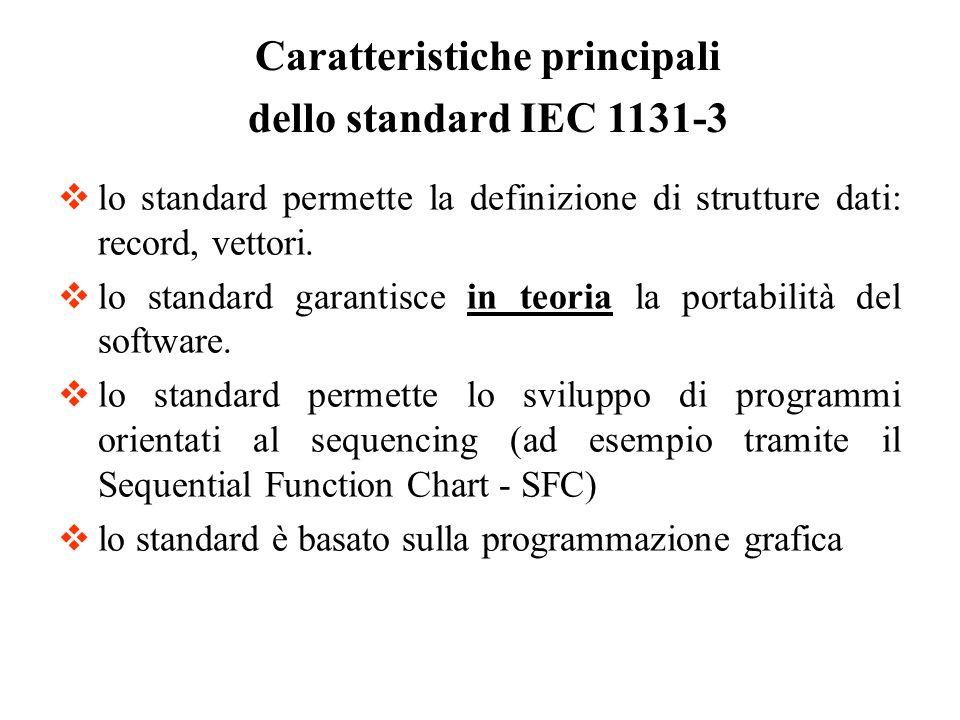 Modello Software dello standard IEC 1131-3 Access Path Configuration Resource Task Program FB Program Var Globale F