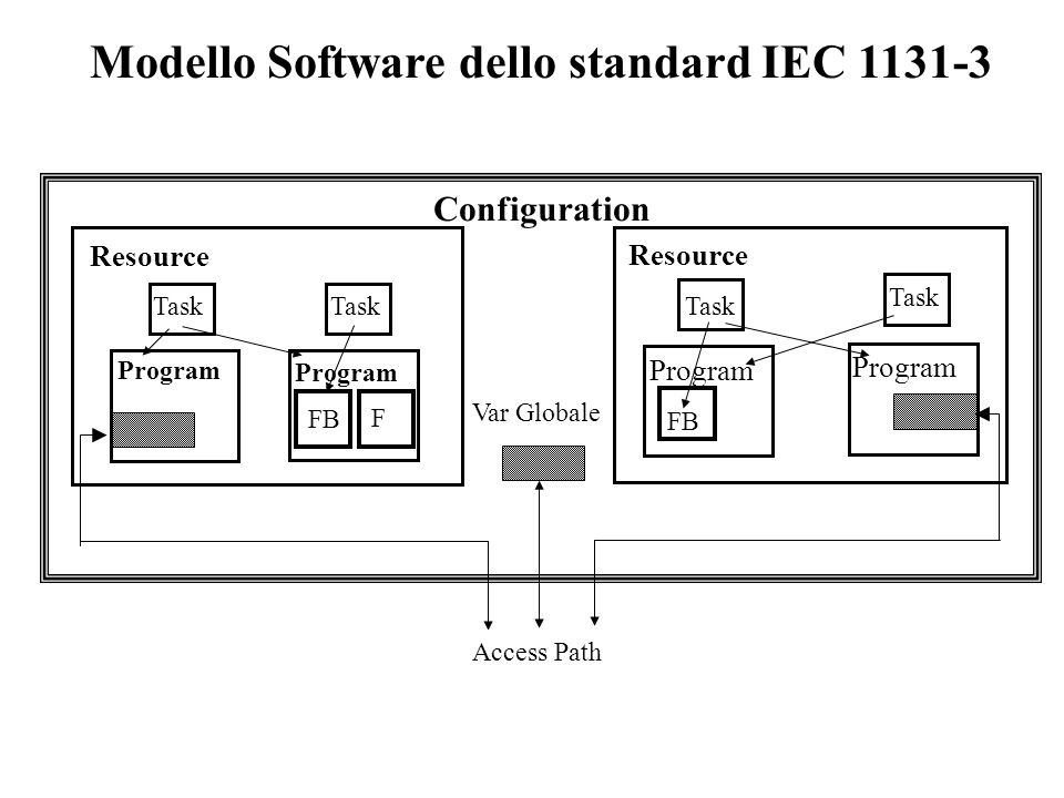 Modello Software dello standard IEC 1131-3 Access Path Configuration Resource Task Program FB Program Var Globale F