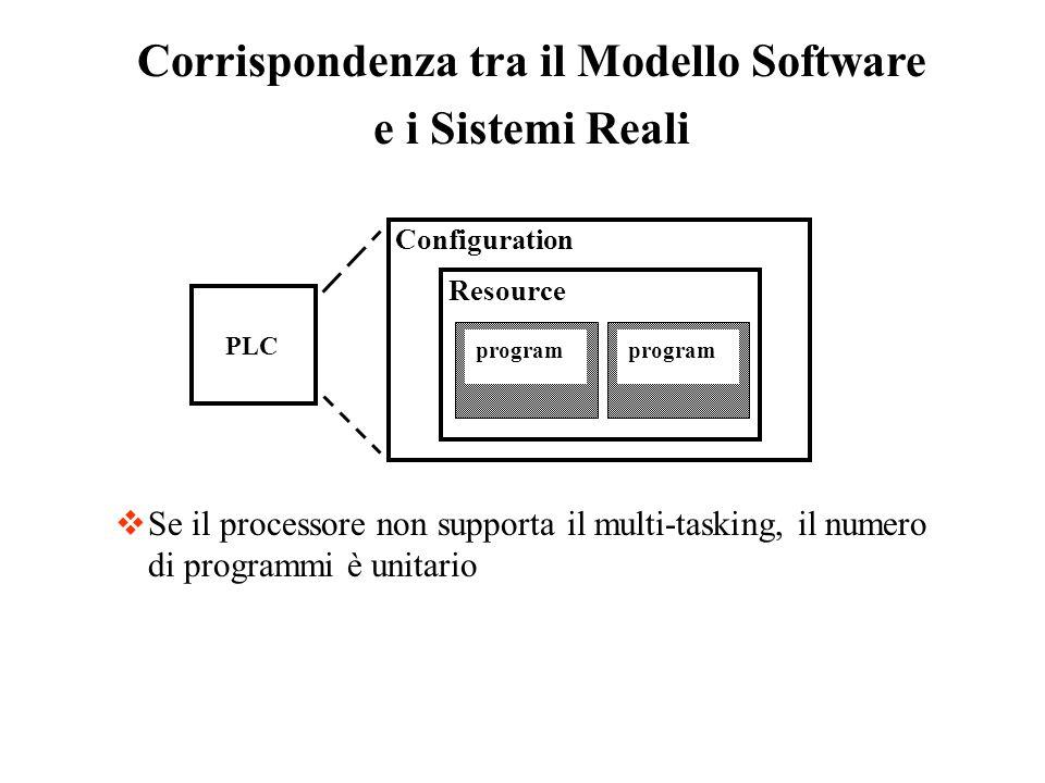 Corrispondenza tra il Modello Software e i Sistemi Reali Configuration Resource program PLC program Se il processore non supporta il multi-tasking, il numero di programmi è unitario
