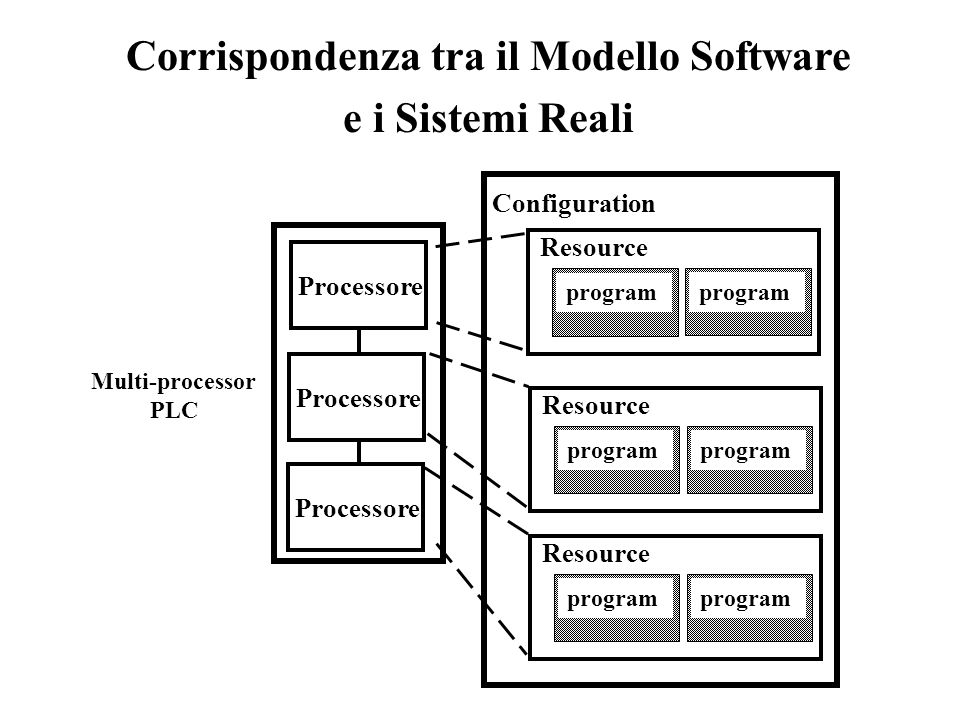 Corrispondenza tra il Modello Software e i Sistemi Reali Configuration Resource program Processore Multi-processor PLC Processore program Resource program Resource program