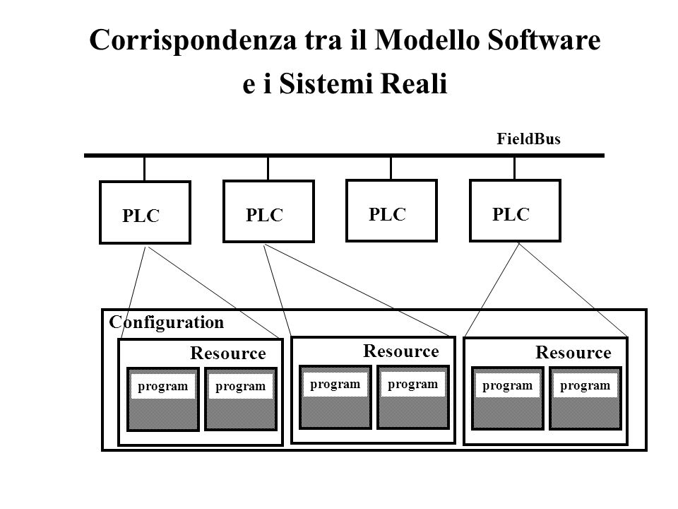 Corrispondenza tra il Modello Software e i Sistemi Reali PLC FieldBus Configuration Resource program Resource program Resource program