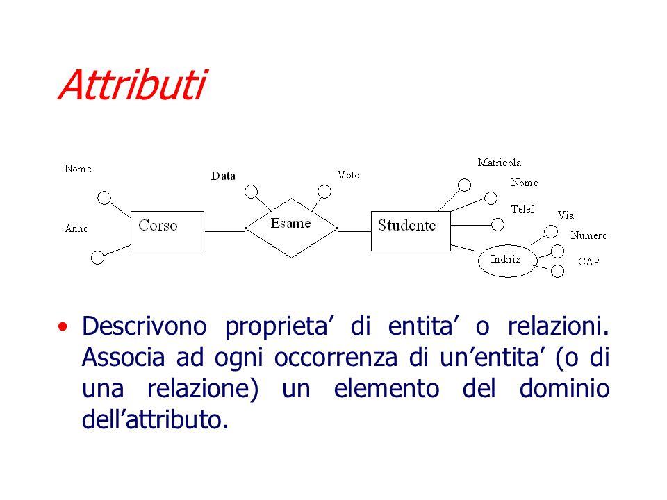 Relazioni Le Relazioni (o Associazioni) rappresentano legami logici fra due o piu entita della nostra applicazione. Naturalmente possono esserci piu r