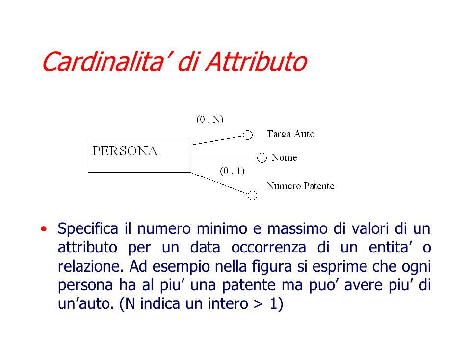 Cardinalita delle Relazioni Ci da il numero minimo e massimo di istanze di relazione per ogni istanza di un entita cui quella relazione si riferisce A