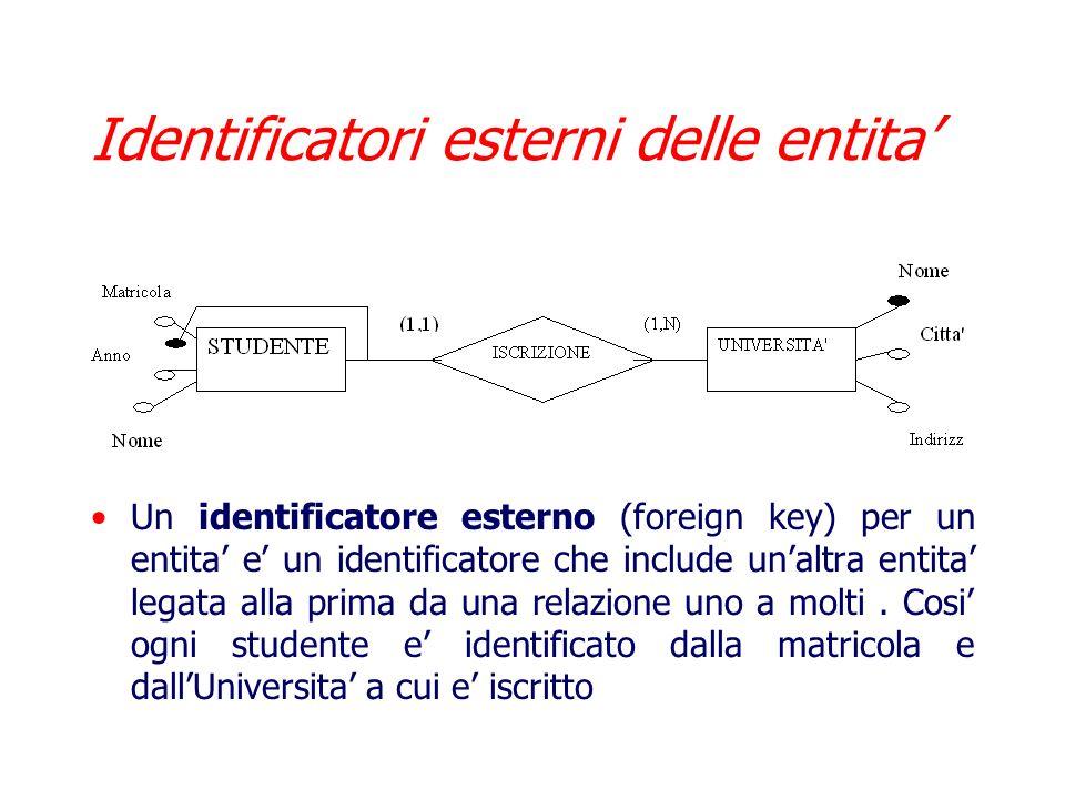 Identificatori interni delle entita Specificano quei concetti (attributi e/o entita) che servono ad identificare univocamente le occorrenze di unentit
