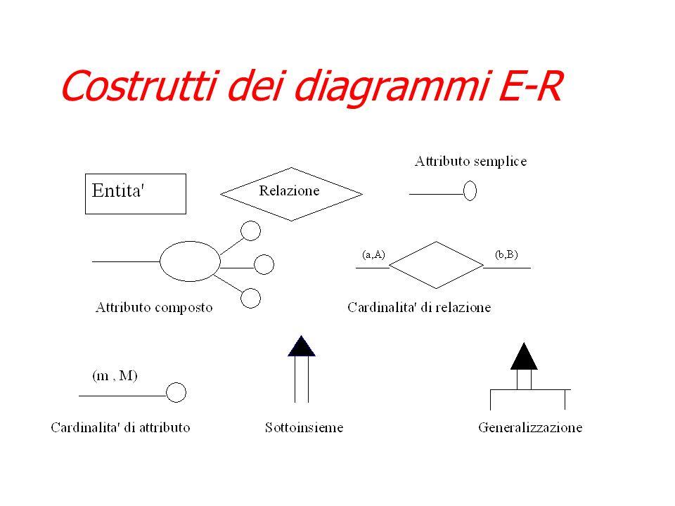 Il modello Entita-Relazione Il modello Entita-Relazione (E-R) e un modello concettuale di dati che contiene alcuni costrutti atti a descrivere la real