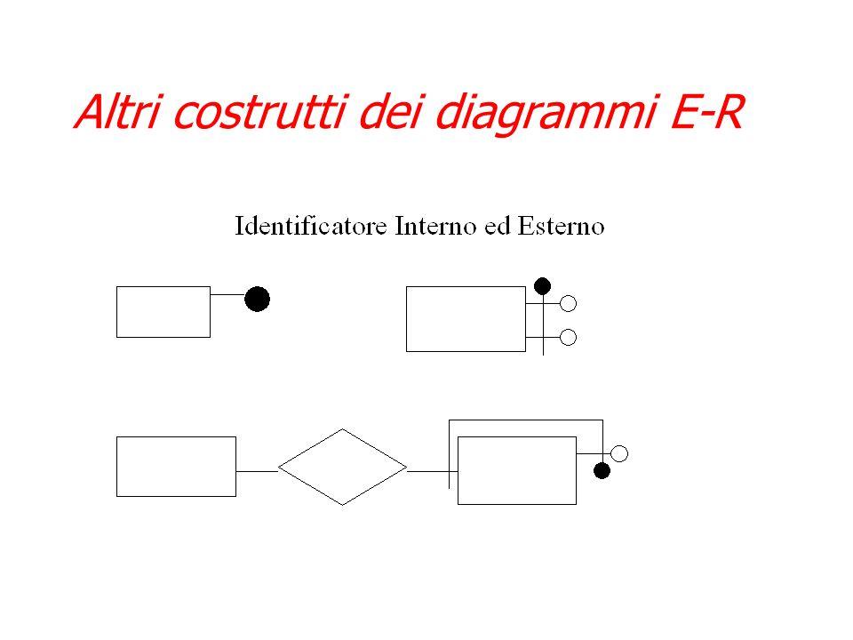 Costrutti dei diagrammi E-R