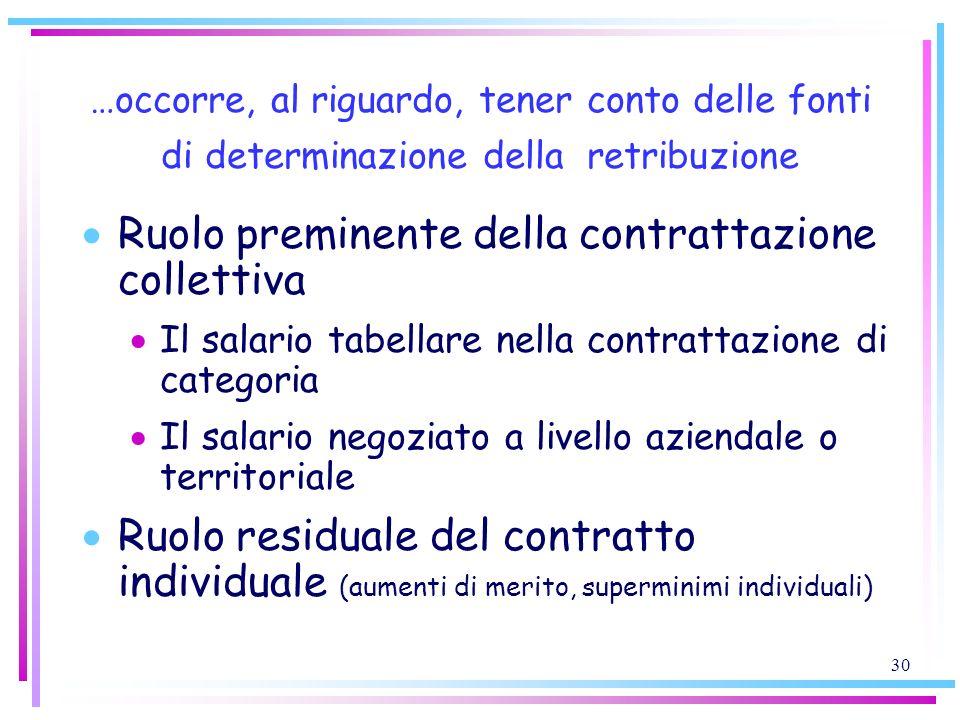 30 …occorre, al riguardo, tener conto delle fonti di determinazione della retribuzione Ruolo preminente della contrattazione collettiva Il salario tab