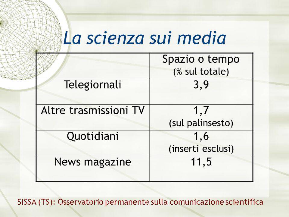 La scienza sui media Spazio o tempo (% sul totale) Telegiornali3,9 Altre trasmissioni TV1,7 (sul palinsesto) Quotidiani1,6 (inserti esclusi) News magazine11,5 SISSA (TS): Osservatorio permanente sulla comunicazione scientifica