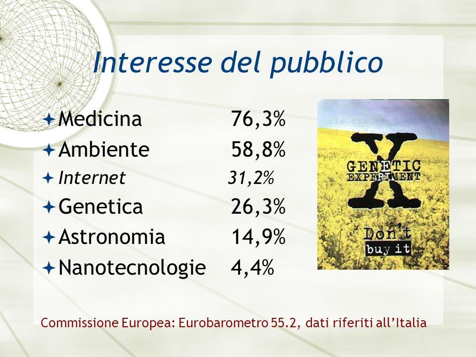 Interesse del pubblico Medicina76,3% Ambiente58,8% Internet 31,2% Genetica26,3% Astronomia14,9% Nanotecnologie4,4% Commissione Europea: Eurobarometro 55.2, dati riferiti allItalia