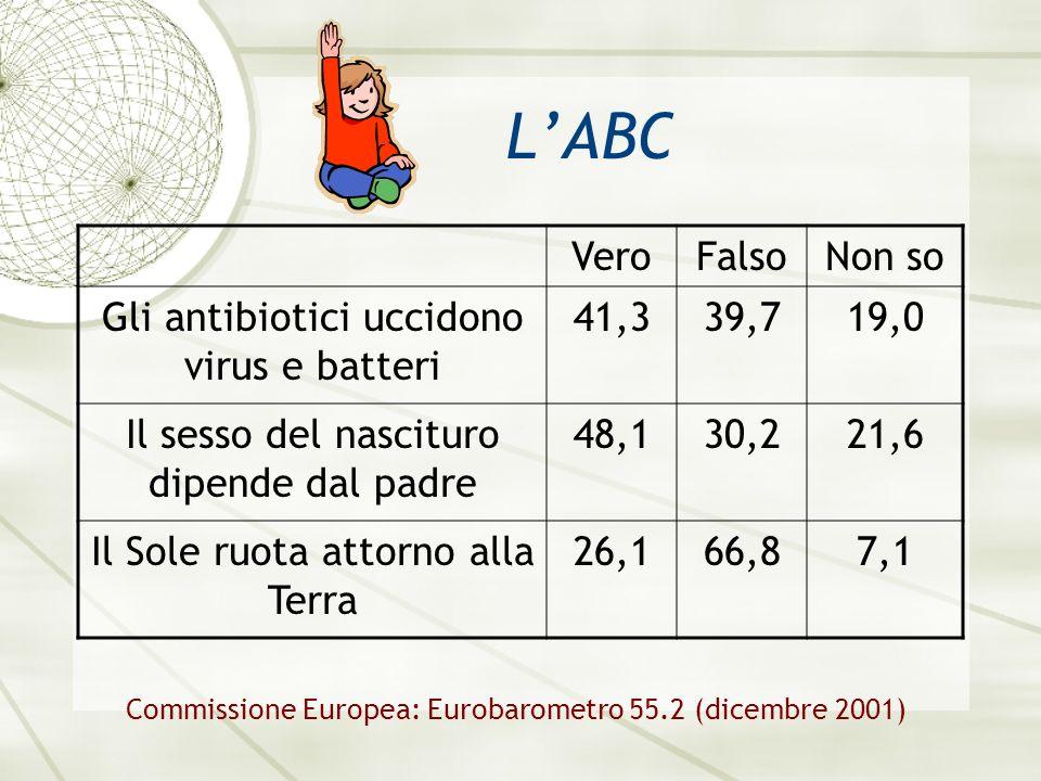 LABC VeroFalsoNon so Gli antibiotici uccidono virus e batteri 41,339,719,0 Il sesso del nascituro dipende dal padre 48,130,221,6 Il Sole ruota attorno alla Terra 26,166,87,1 Commissione Europea: Eurobarometro 55.2 (dicembre 2001)