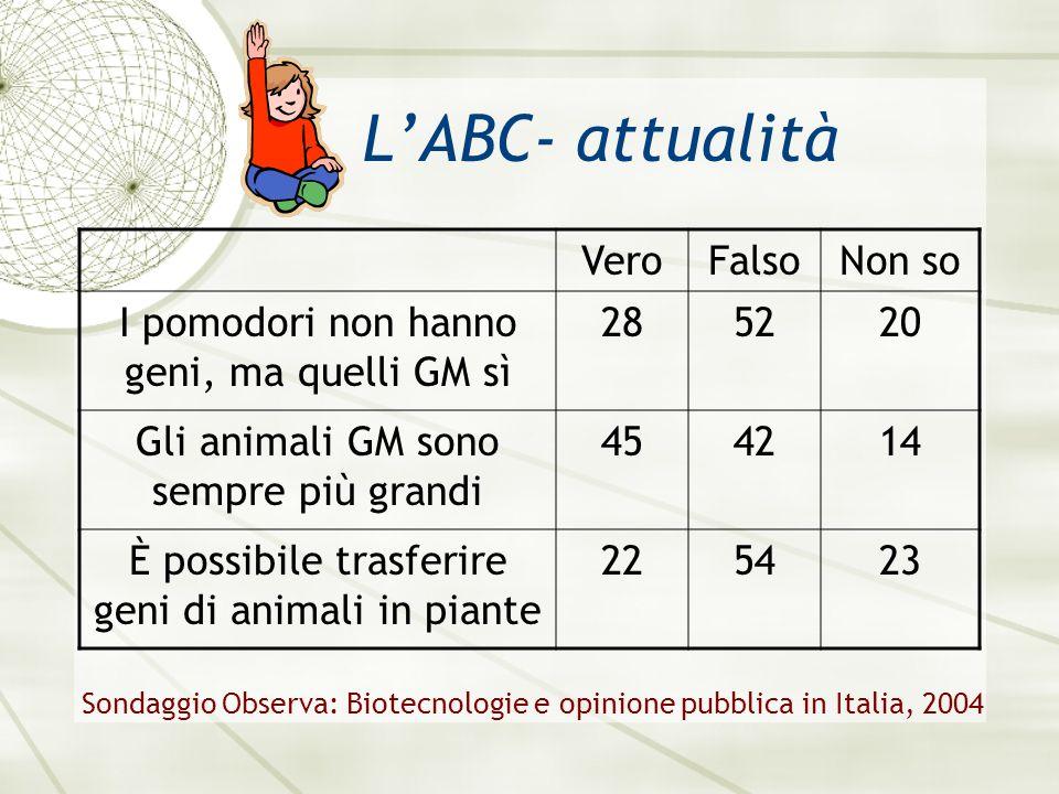 LABC- attualità VeroFalsoNon so I pomodori non hanno geni, ma quelli GM sì 285220 Gli animali GM sono sempre più grandi 454214 È possibile trasferire geni di animali in piante 225423 Sondaggio Observa: Biotecnologie e opinione pubblica in Italia, 2004