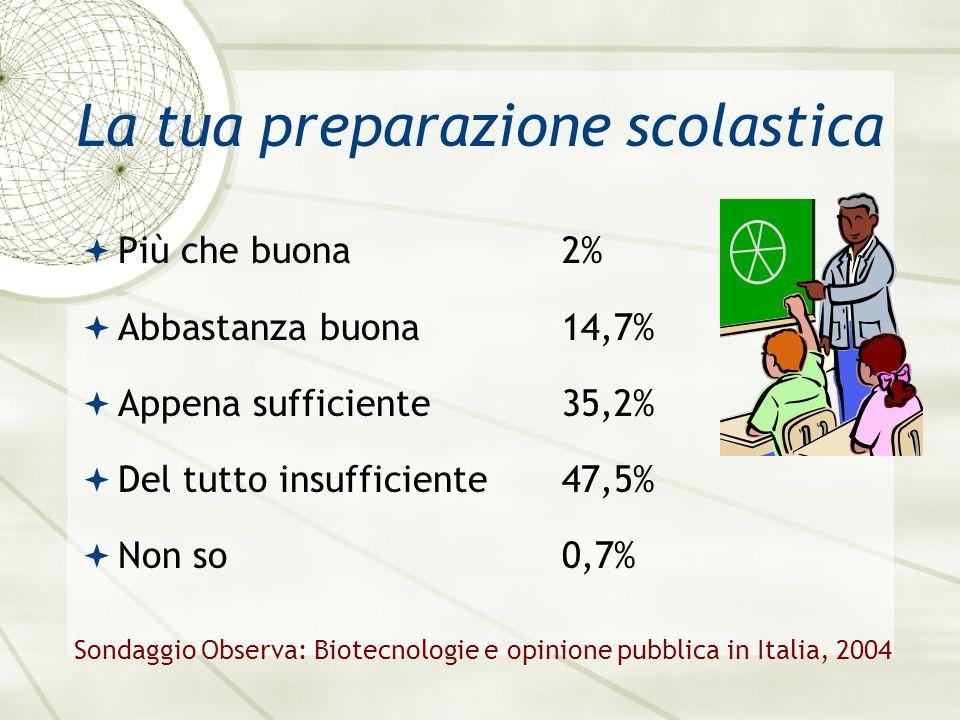 La tua preparazione scolastica Più che buona2% Abbastanza buona14,7% Appena sufficiente35,2% Del tutto insufficiente47,5% Non so0,7% Sondaggio Observa: Biotecnologie e opinione pubblica in Italia, 2004