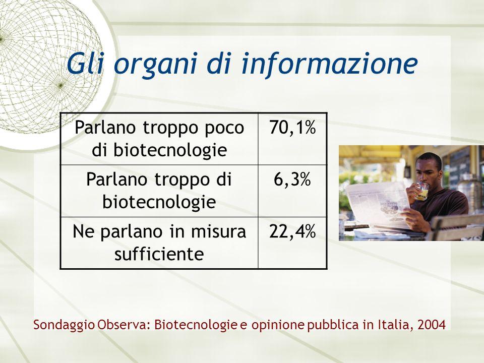 Gli organi di informazione Parlano troppo poco di biotecnologie 70,1% Parlano troppo di biotecnologie 6,3% Ne parlano in misura sufficiente 22,4% Sondaggio Observa: Biotecnologie e opinione pubblica in Italia, 2004
