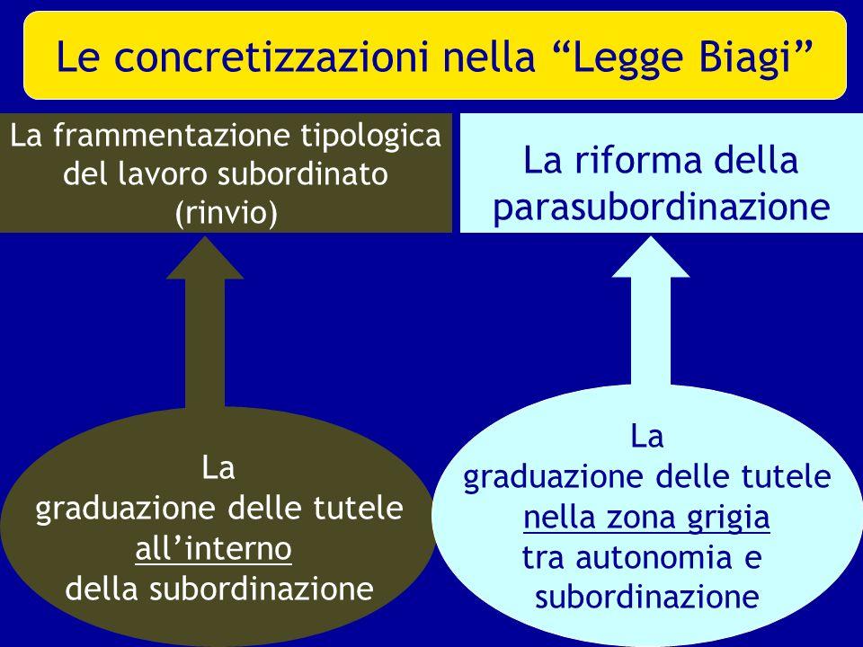 La frammentazione tipologica del lavoro subordinato (rinvio) La graduazione delle tutele allinterno della subordinazione La riforma della parasubordin